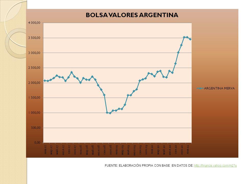 FUENTE: ELABORACIÓN PROPIA CON BASE EN DATOS DE: http://finance.yahoo.com/m2 uhttp://finance.yahoo.com/m2 u