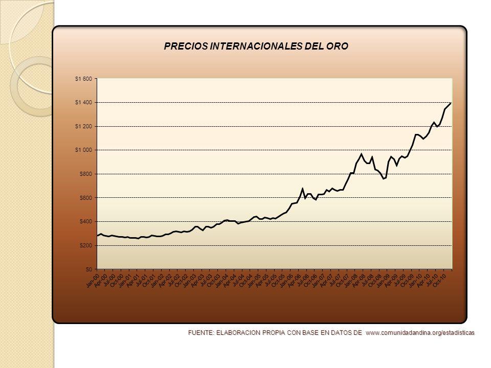 FUENTE: ELABORACION PROPIA CON BASE EN DATOS DE www.comunidadandina.org/estadisticas