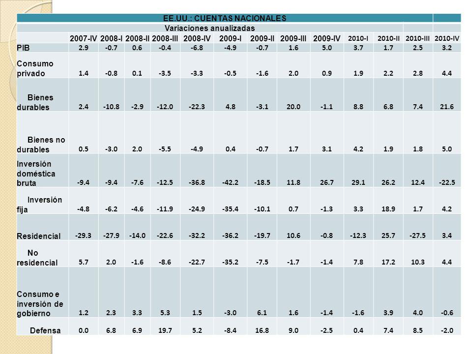 EE.UU.: CUENTAS NACIONALES Variaciones anualizadas 2007-IV2008-I2008-II2008-III2008-IV2009-I2009-II2009-III2009-IV 2010-I2010-II2010-III2010-IV PIB 2.9-0.70.6-0.4-6.8-4.9-0.71.65.03.71.72.53.2 Consumo privado 1.4-0.80.1-3.5-3.3-0.5-1.62.00.91.92.22.84.4 Bienes durables 2.4-10.8-2.9-12.0-22.34.8-3.120.0-1.18.86.87.421.6 Bienes no durables 0.5-3.02.0-5.5-4.90.4-0.71.73.14.21.91.85.0 Inversión doméstica bruta -9.4 -7.6-12.5-36.8-42.2-18.511.826.729.126.212.4-22.5 Inversión fija -4.8-6.2-4.6-11.9-24.9-35.4-10.10.7-1.33.318.91.74.2 Residencial -29.3-27.9-14.0-22.6-32.2-36.2-19.710.6-0.8-12.325.7-27.53.4 No residencial 5.72.0-1.6-8.6-22.7-35.2-7.5-1.7-1.47.817.210.34.4 Consumo e inversión de gobierno 1.22.33.35.31.5-3.06.11.6-1.4-1.63.94.0-0.6 Defensa 0.06.86.919.75.2-8.416.89.0-2.50.47.48.5-2.0