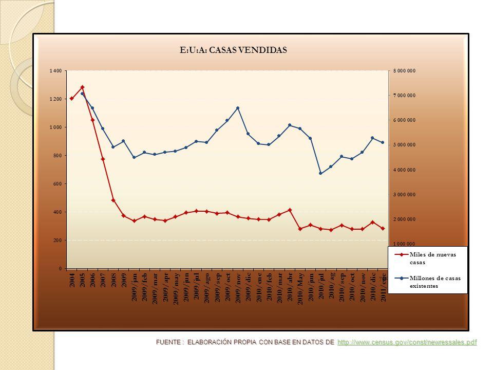 FUENTE : ELABORACIÓN PROPIA CON BASE EN DATOS DE http://www.census.gov/const/newressales.pdf http://www.census.gov/const/newressales.pdf
