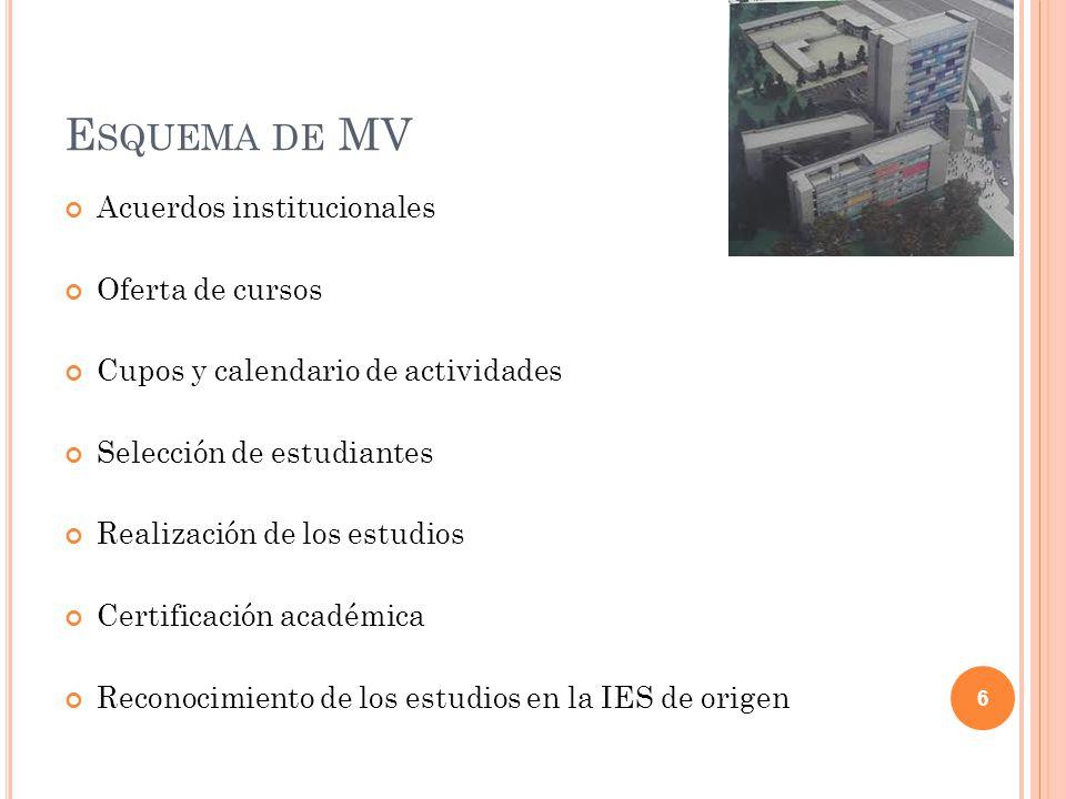 E SQUEMA DE MV Acuerdos institucionales Oferta de cursos Cupos y calendario de actividades Selección de estudiantes Realización de los estudios Certif