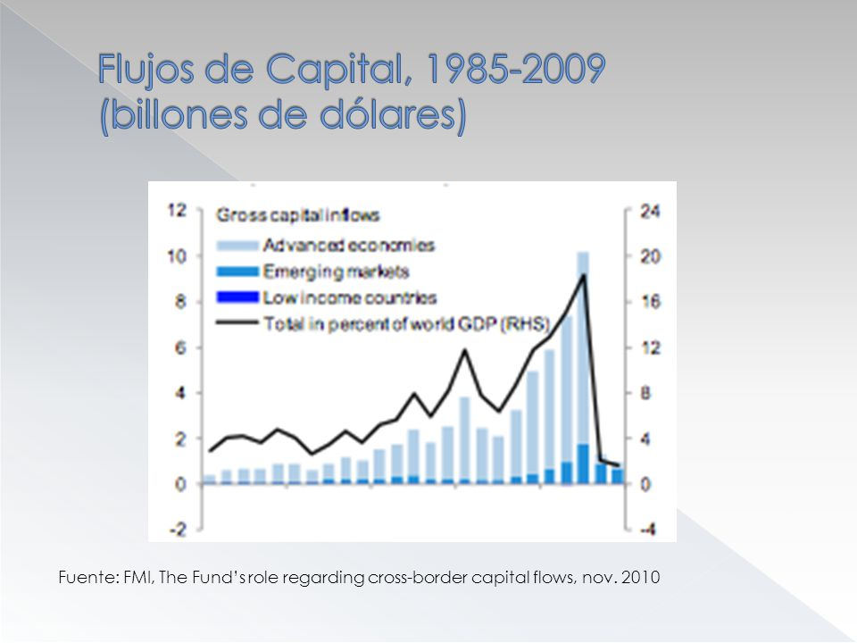Fuente: FMI, The Funds role regarding cross-border capital flows, nov. 2010