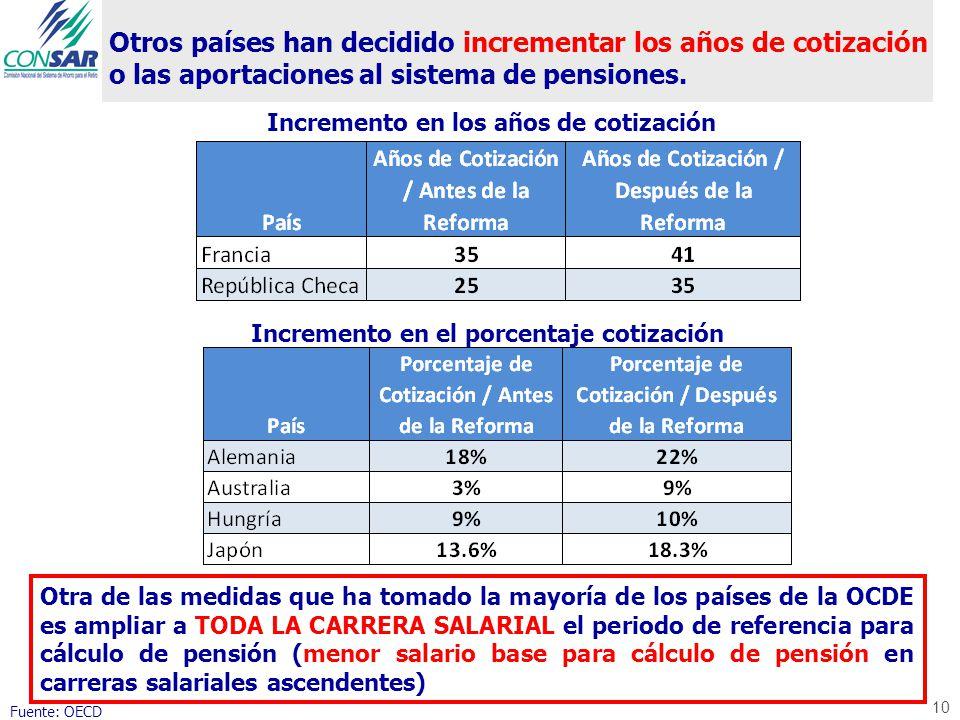 Otros países han decidido incrementar los años de cotización o las aportaciones al sistema de pensiones. Fuente: OECD 10 Otra de las medidas que ha to