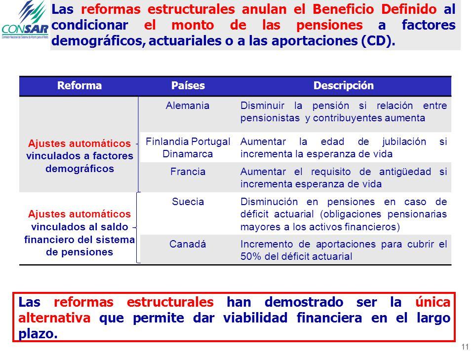 11 Las reformas estructurales anulan el Beneficio Definido al condicionar el monto de las pensiones a factores demográficos, actuariales o a las aportaciones (CD).