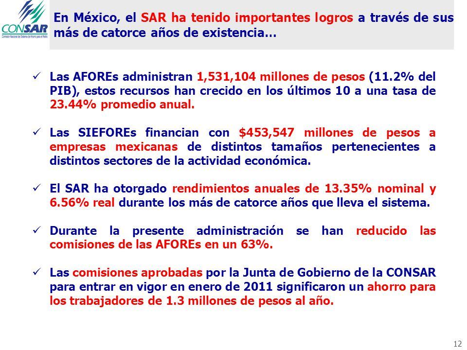 En México, el SAR ha tenido importantes logros a través de sus más de catorce años de existencia… 12 Las AFOREs administran 1,531,104 millones de peso