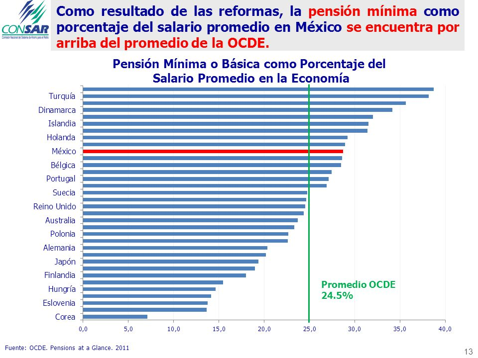 Como resultado de las reformas, la pensión mínima como porcentaje del salario promedio en México se encuentra por arriba del promedio de la OCDE. Fuen