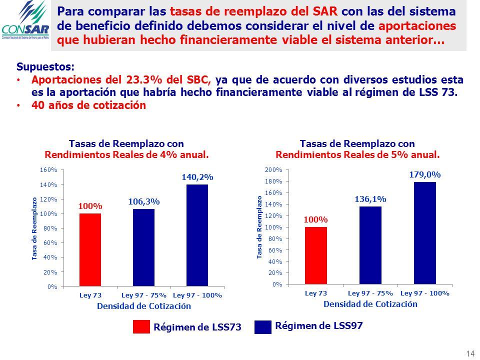 14 Para comparar las tasas de reemplazo del SAR con las del sistema de beneficio definido debemos considerar el nivel de aportaciones que hubieran hec