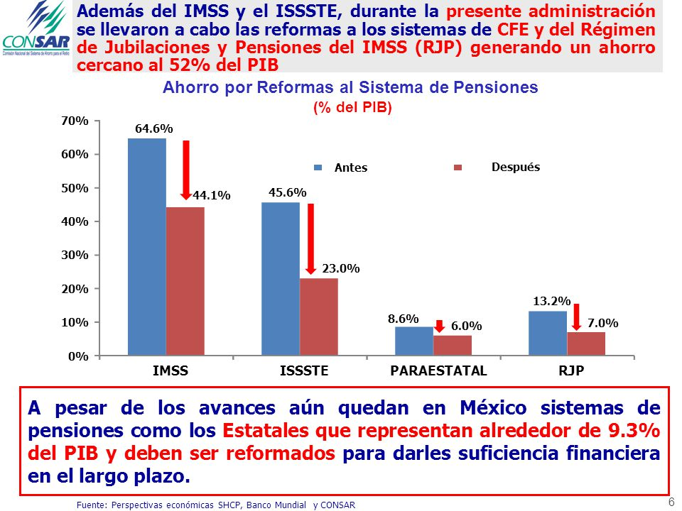 Además del IMSS y el ISSSTE, durante la presente administración se llevaron a cabo las reformas a los sistemas de CFE y del Régimen de Jubilaciones y Pensiones del IMSS (RJP) generando un ahorro cercano al 52% del PIB 6 Fuente: Perspectivas económicas SHCP, Banco Mundial y CONSAR 20.5% 22.6% 2.6% 6.2% 64.6% 45.6% 8.6% 13.2% 44.1% 23.0% 6.0% 7.0% 0% 10% 20% 30% 40% 50% 60% 70% IMSSISSSTEPARAESTATALRJP Antes Después Ahorro por Reformas al Sistema de Pensiones (% del PIB) A pesar de los avances aún quedan en México sistemas de pensiones como los Estatales que representan alrededor de 9.3% del PIB y deben ser reformados para darles suficiencia financiera en el largo plazo.