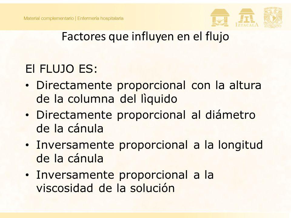 Factores que influyen en el flujo El FLUJO ES: Directamente proporcional con la altura de la columna del lìquido Directamente proporcional al diámetro de la cánula Inversamente proporcional a la longitud de la cánula Inversamente proporcional a la viscosidad de la solución