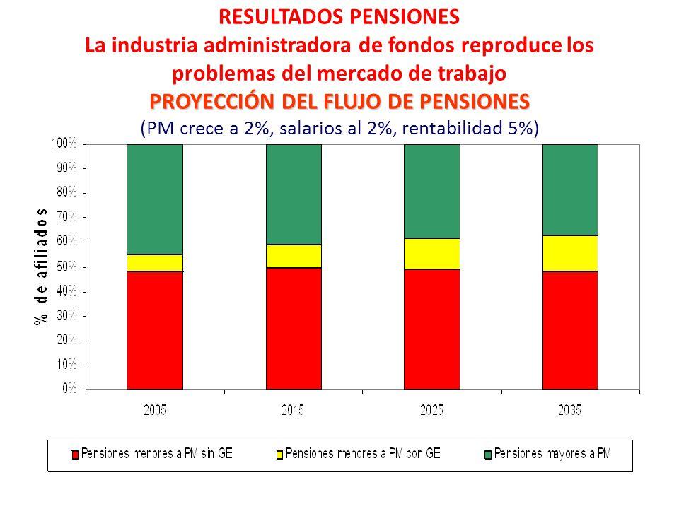 PROYECCIÓN DEL FLUJO DE PENSIONES RESULTADOS PENSIONES La industria administradora de fondos reproduce los problemas del mercado de trabajo PROYECCIÓN