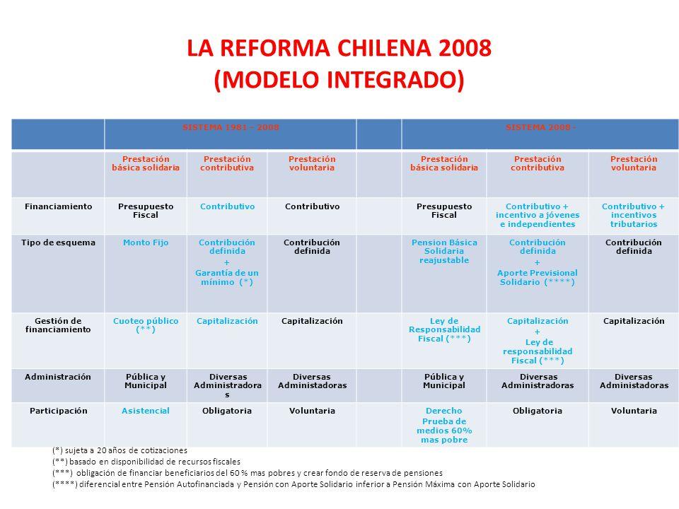 LA REFORMA CHILENA 2008 (MODELO INTEGRADO) SISTEMA 1981 – 2008SISTEMA 2008 - Prestación básica solidaria Prestación contributiva Prestación voluntaria