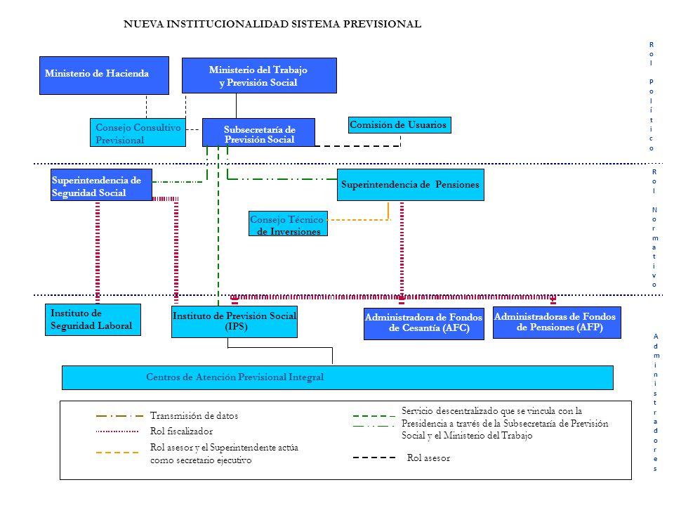 13 Instituto de Normalización Previsional (INP) Superintendencia de AFP Ministerio del Trabajo y Previsión Social Subsecretaría de Previsión Social Co