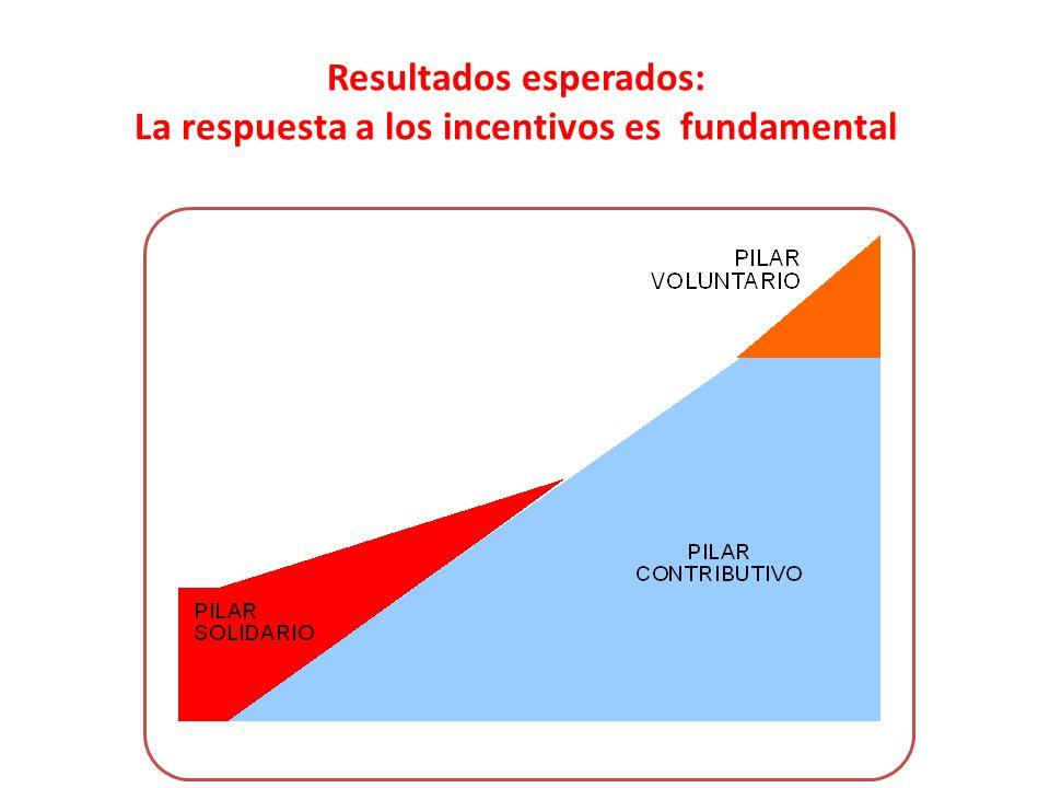Resultados esperados: La respuesta a los incentivos es fundamental