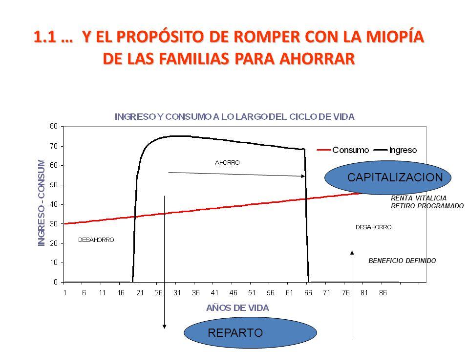 1.1 … Y EL PROPÓSITO DE ROMPER CON LA MIOPÍA DE LAS FAMILIAS PARA AHORRAR REPARTO CAPITALIZACION BENEFICIO DEFINIDO RENTA VITALICIA RETIRO PROGRAMADO