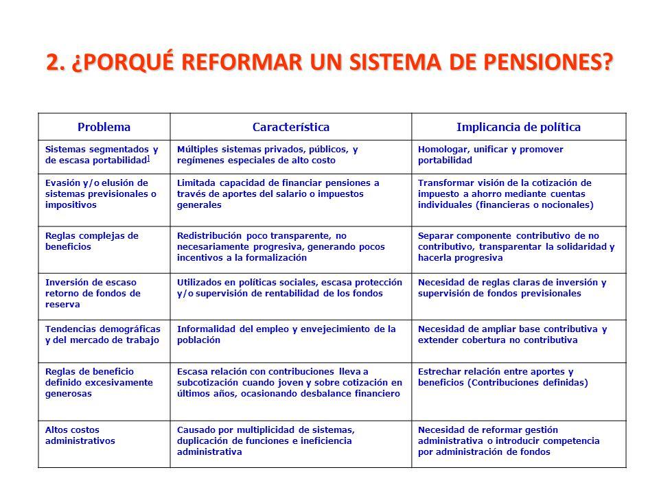2. ¿PORQUÉ REFORMAR UN SISTEMA DE PENSIONES? ProblemaCaracterísticaImplicancia de política Sistemas segmentados y de escasa portabilidad ] ] Múltiples