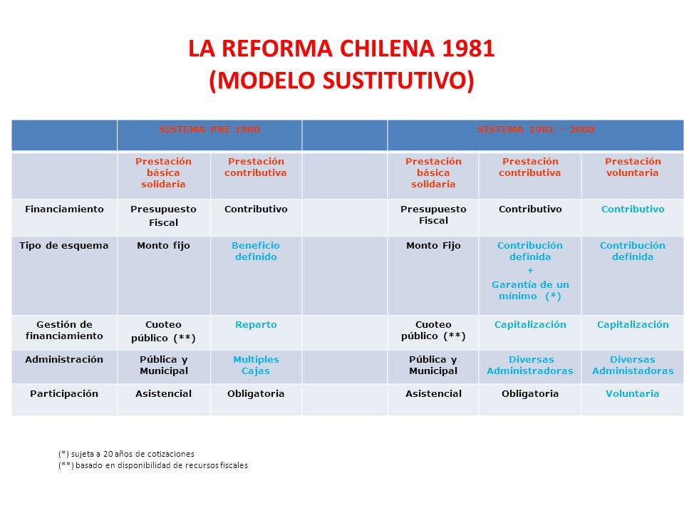 LA REFORMA CHILENA 1981 (MODELO SUSTITUTIVO) SISTEMA PRE 1980SISTEMA 1981 – 2008 Prestación básica solidaria Prestación contributiva Prestación básica