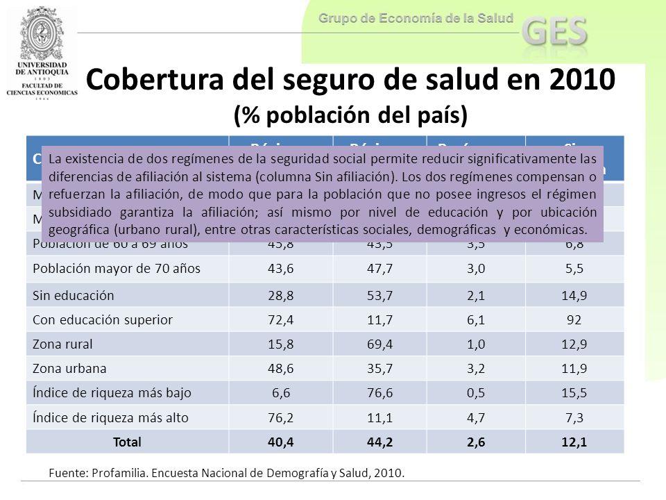 Cobertura del seguro de salud en 2010 (% población del país) Características Régimen contributivo Régimen subsidiado Regímenes especiales Sin afiliaci