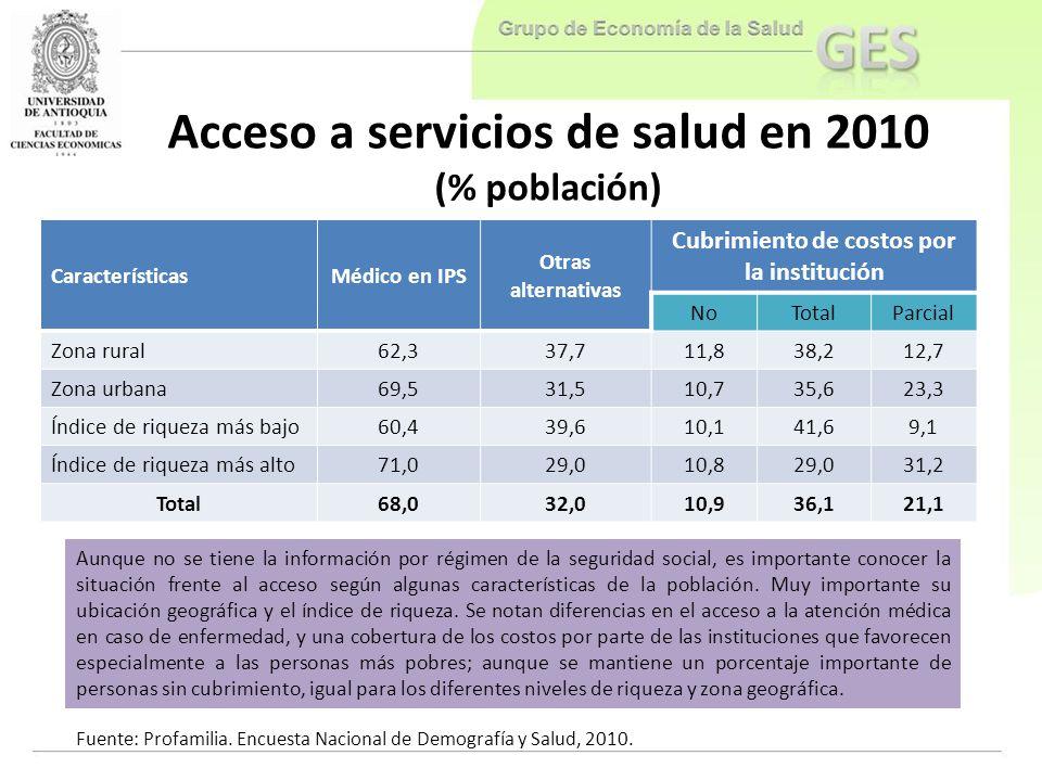 Acceso a servicios de salud en 2010 (% población) CaracterísticasMédico en IPS Otras alternativas Cubrimiento de costos por la institución NoTotalParc