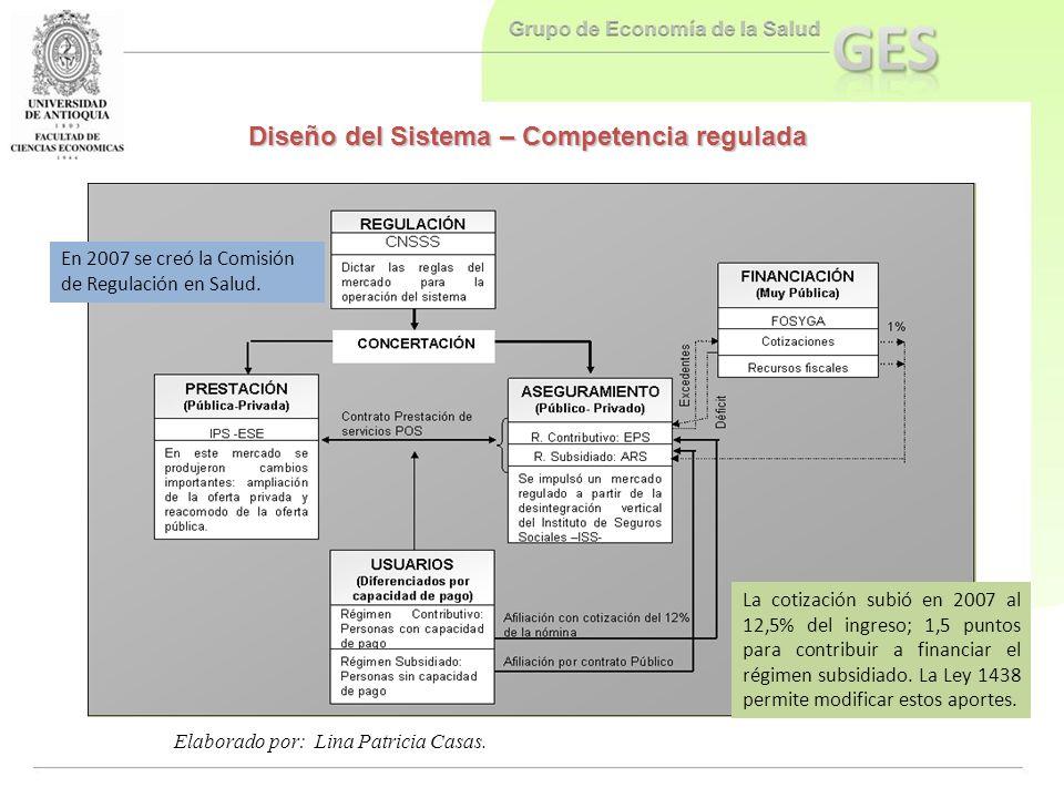 Diseño del Sistema – Competencia regulada Elaborado por: Lina Patricia Casas. La cotización subió en 2007 al 12,5% del ingreso; 1,5 puntos para contri