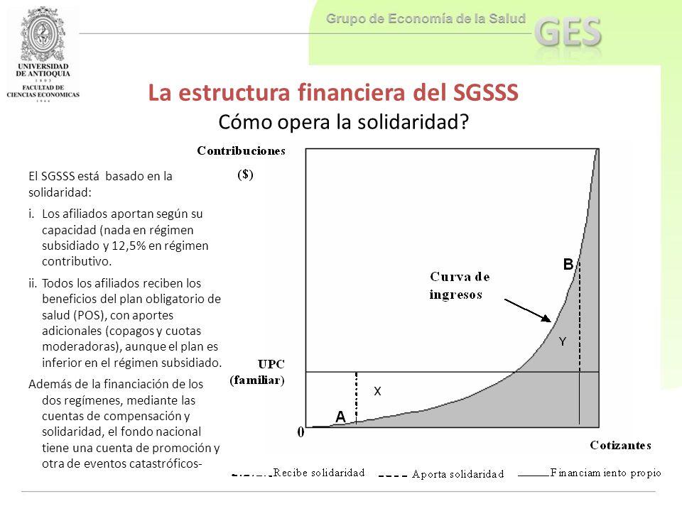 La estructura financiera del SGSSS Cómo opera la solidaridad? El SGSSS está basado en la solidaridad: i.Los afiliados aportan según su capacidad (nada