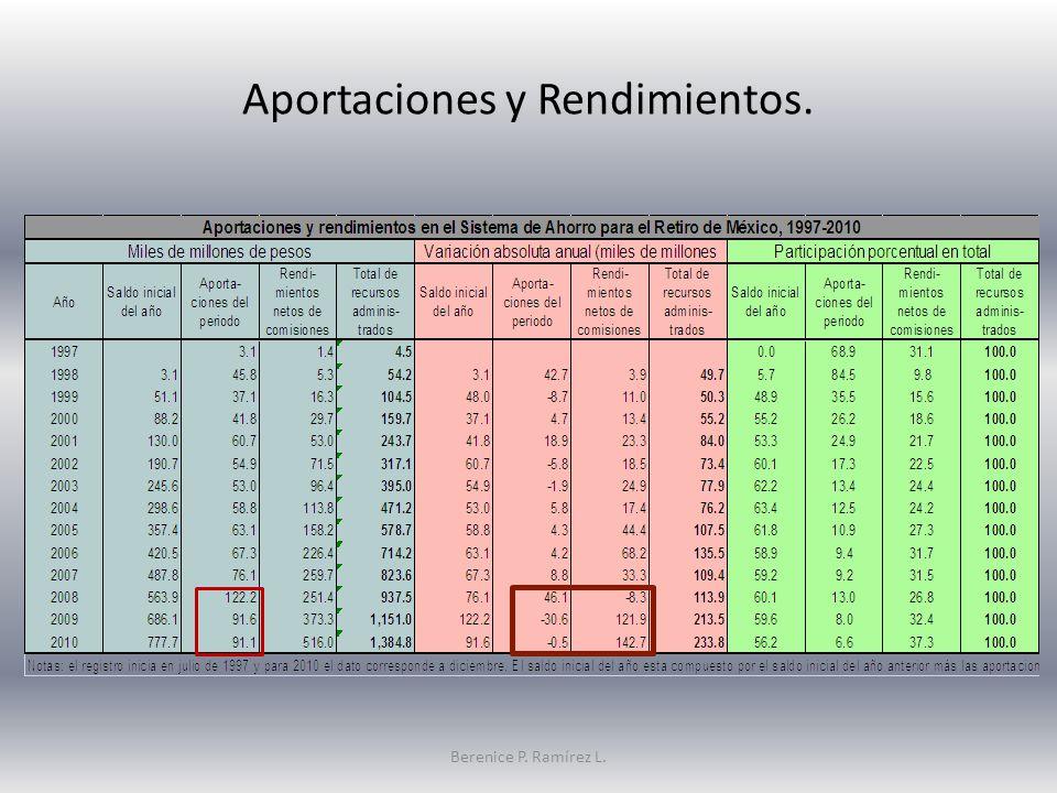 Aportaciones y Rendimientos. Berenice P. Ramírez L.