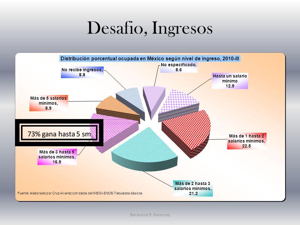Desafio, Ingresos Berenice P. Ramírez