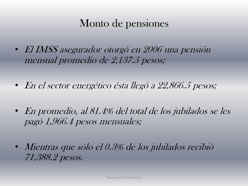 Monto de pensiones El IMSS asegurador otorgó en 2006 una pensión mensual promedio de 2,137.5 pesos; En el sector energético ésta llegó a 22,866.5 pesos; En promedio, al 81.4% del total de los jubilados se les pagó 1,966.4 pesos mensuales; Mientras que sólo el 0.3% de los jubilados recibió 71,388.2 pesos.
