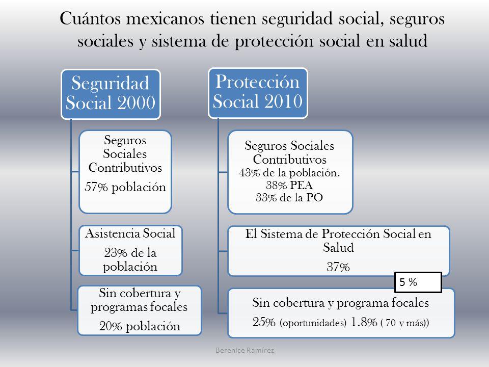 Cuántos mexicanos tienen seguridad social, seguros sociales y sistema de protección social en salud Seguridad Social 2000 Seguros Sociales Contributivos 57% población Asistencia Social 23% de la población Sin cobertura y programas focales 20% población Protección Social 2010 Seguros Sociales Contributivos 43% de la población.