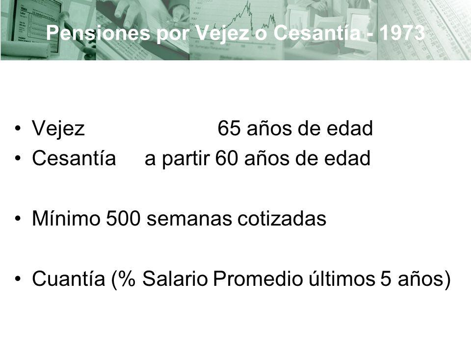 Pensiones por Vejez o Cesantía - 1973 Vejez 65 años de edad Cesantía a partir 60 años de edad Mínimo 500 semanas cotizadas Cuantía (% Salario Promedio últimos 5 años)