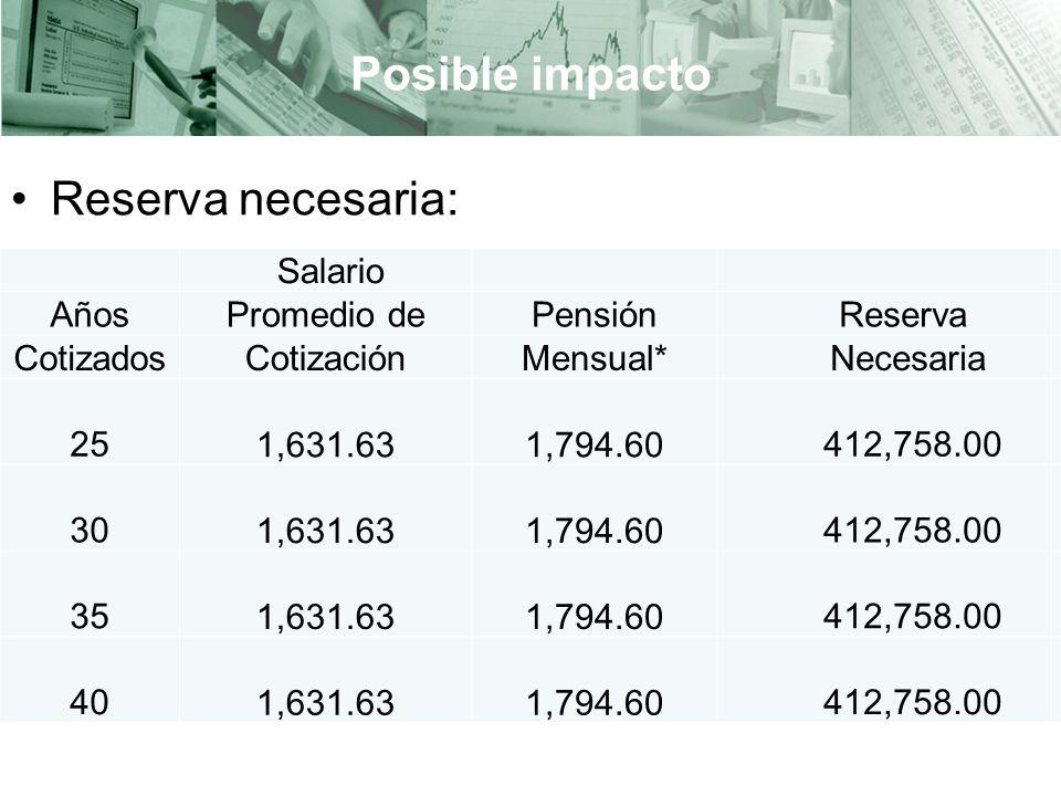Posible impacto Reserva necesaria: * Pensión mínima.