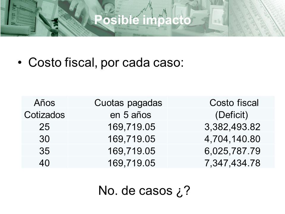 Posible impacto Costo fiscal, por cada caso: No.de casos ¿.