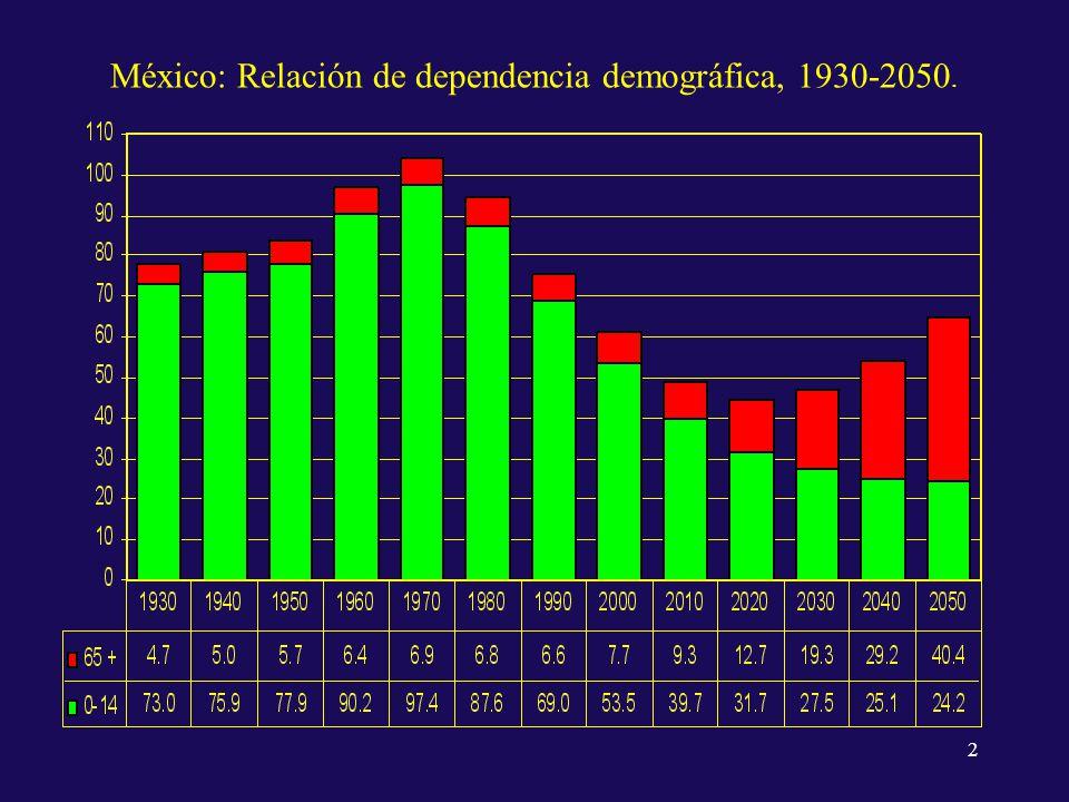 RDE por grupos de edad y sexo. México, 1970 - 2050 3