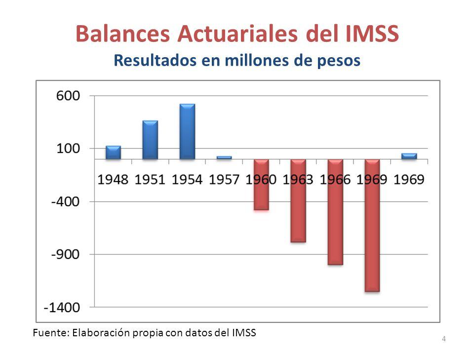 Balances Actuariales del IMSS Resultados en millones de pesos 4 Fuente: Elaboración propia con datos del IMSS