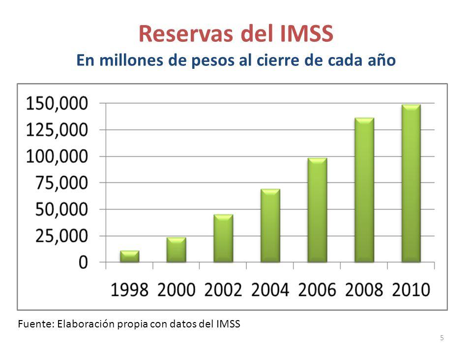 Reservas del IMSS En millones de pesos al cierre de cada año 5 Fuente: Elaboración propia con datos del IMSS