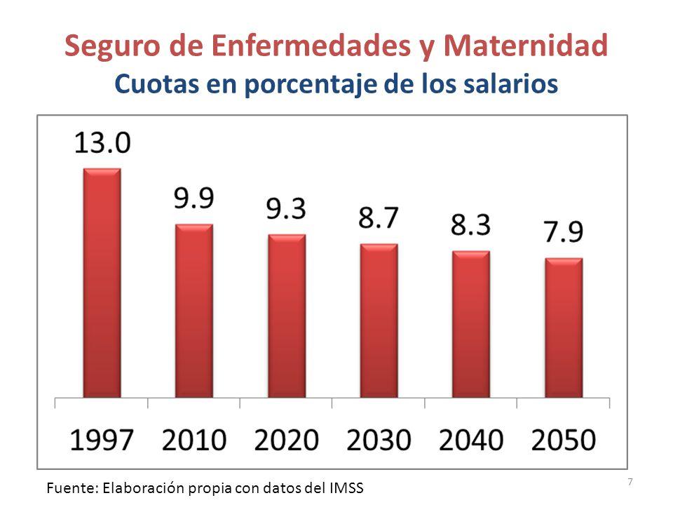 Seguro de Enfermedades y Maternidad Cuotas en porcentaje de los salarios 7 Fuente: Elaboración propia con datos del IMSS