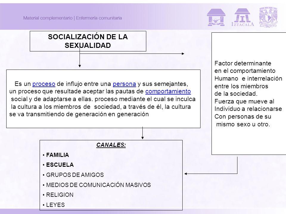 SOCIALIZACIÓN DE LA SEXUALIDAD Es un proceso de influjo entre una persona y sus semejantes,procesopersona un proceso que resultade aceptar las pautas