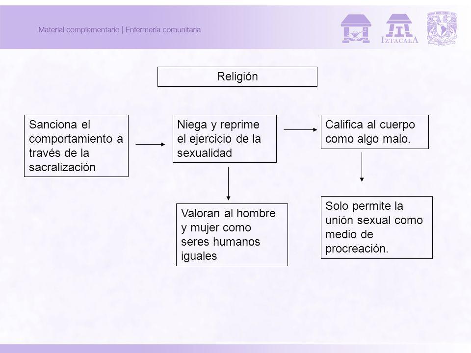Religión Sanciona el comportamiento a través de la sacralización Niega y reprime el ejercicio de la sexualidad Califica al cuerpo como algo malo. Solo