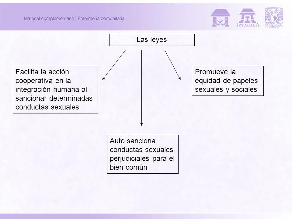 Las leyes Facilita la acción cooperativa en la integración humana al sancionar determinadas conductas sexuales Auto sanciona conductas sexuales perjud