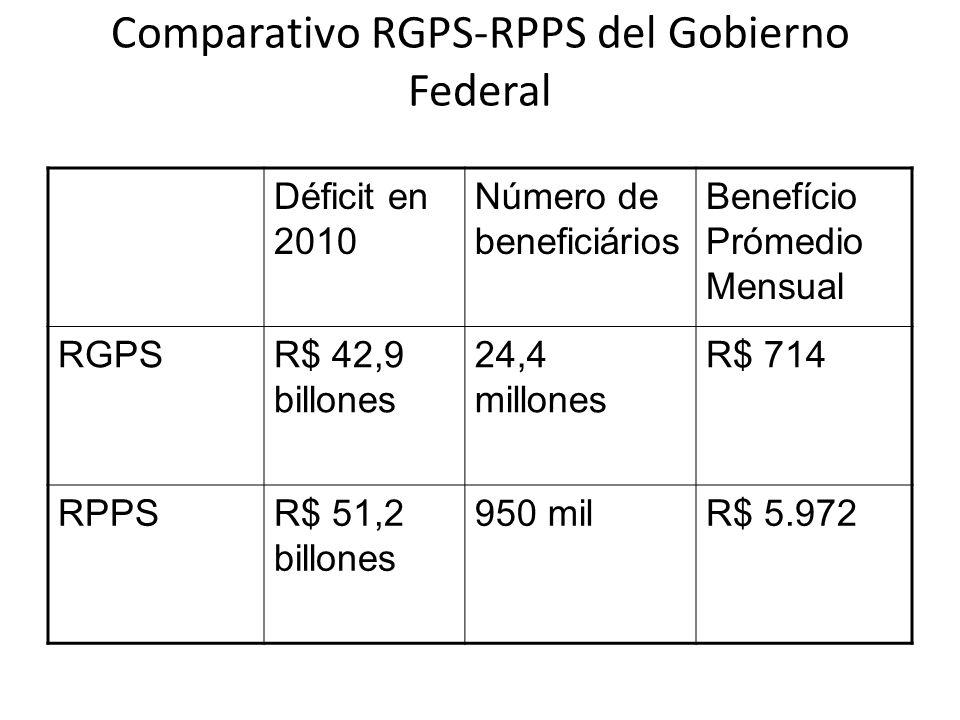Comparativo RGPS-RPPS del Gobierno Federal Déficit en 2010 Número de beneficiários Benefício Prómedio Mensual RGPSR$ 42,9 billones 24,4 millones R$ 714 RPPSR$ 51,2 billones 950 milR$ 5.972