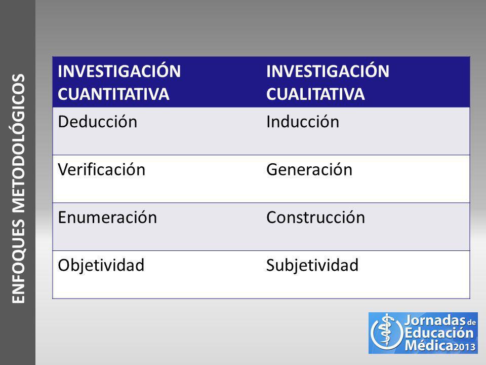 ENFOQUES METODOLÓGICOS INVESTIGACIÓN CUANTITATIVA INVESTIGACIÓN CUALITATIVA DeducciónInducción VerificaciónGeneración EnumeraciónConstrucción Objetivi