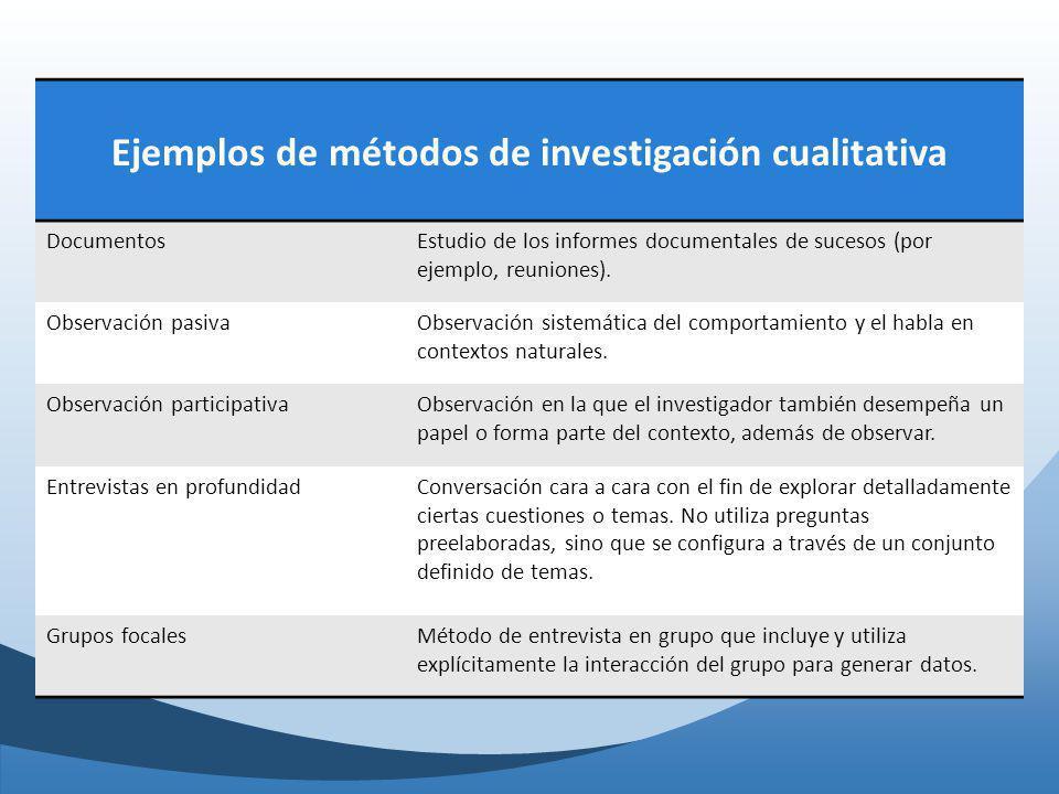 Ejemplos de métodos de investigación cualitativa DocumentosEstudio de los informes documentales de sucesos (por ejemplo, reuniones). Observación pasiv