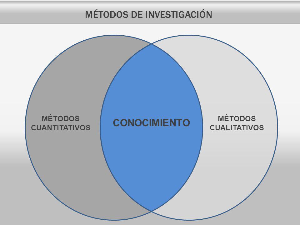 MÉTODOS CUANTITATIVOS MÉTODOS CUALITATIVOS MÉTODOS DE INVESTIGACIÓN CONOCIMIENTO