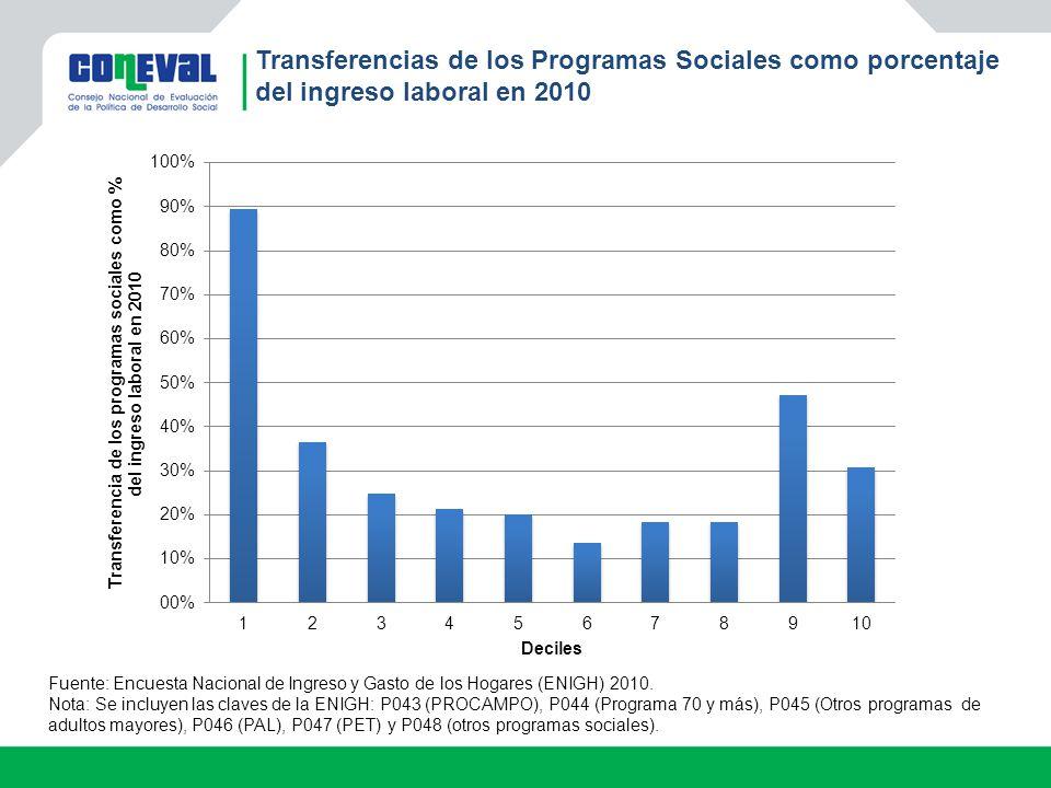 Transferencias de los Programas Sociales como porcentaje del ingreso laboral en 2010 Fuente: Encuesta Nacional de Ingreso y Gasto de los Hogares (ENIG