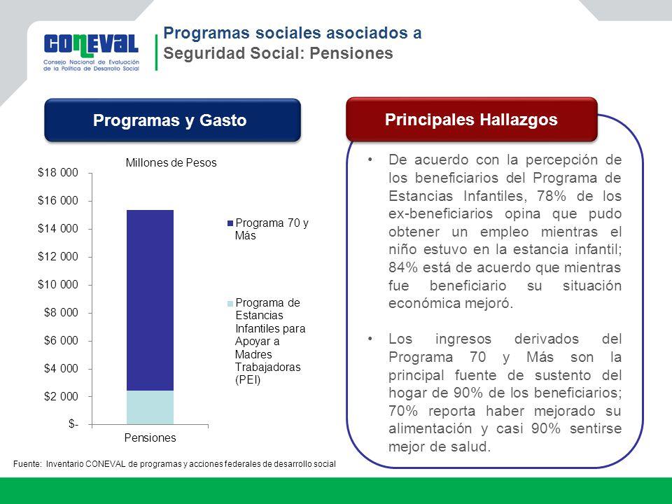 Programas sociales asociados a Seguridad Social: Pensiones De acuerdo con la percepción de los beneficiarios del Programa de Estancias Infantiles, 78%