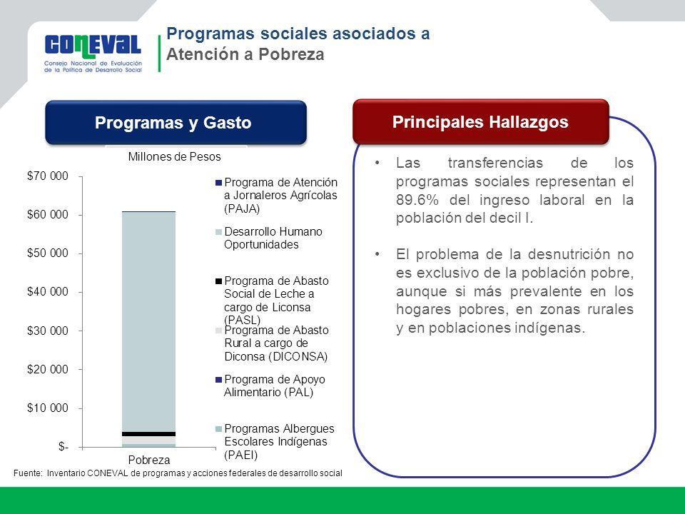Programas sociales asociados a Atención a Pobreza Las transferencias de los programas sociales representan el 89.6% del ingreso laboral en la població