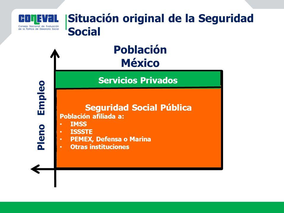 Situación original de la Seguridad Social Población México Pleno Empleo Seguridad Social Pública Población afiliada a: IMSS ISSSTE PEMEX, Defensa o Ma