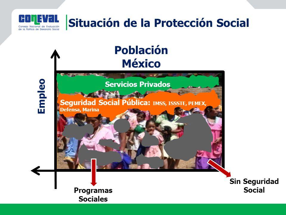 Situación de la Protección Social Población México Empleo Servicios Privados Seguridad Social Pública: IMSS, ISSSTE, PEMEX, Defensa, Marina Sin Seguri