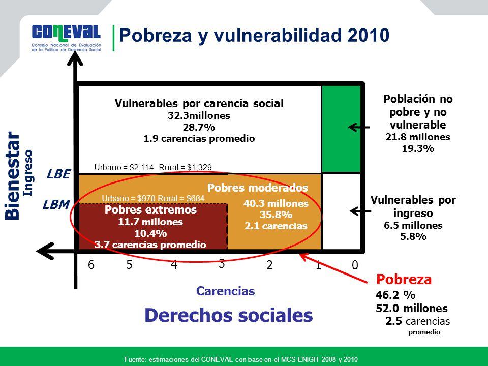 Derechos sociales Carencias LBE 0 3 Vulnerables por carencia social 32.3millones 28.7% 1.9 carencias promedio Vulnerables por ingreso 6.5 millones 5.8