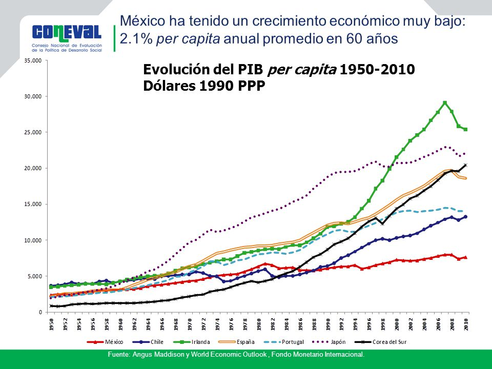 Fuente: Angus Maddison y World Economic Outlook, Fondo Monetario Internacional. Evolución del PIB per capita 1950-2010 Dólares 1990 PPP