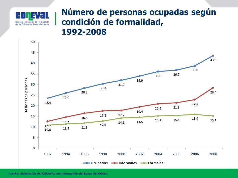 Fuente: elaboración del CONEVAL con información del Banco de México. Número de personas ocupadas según condición de formalidad, 1992-2008